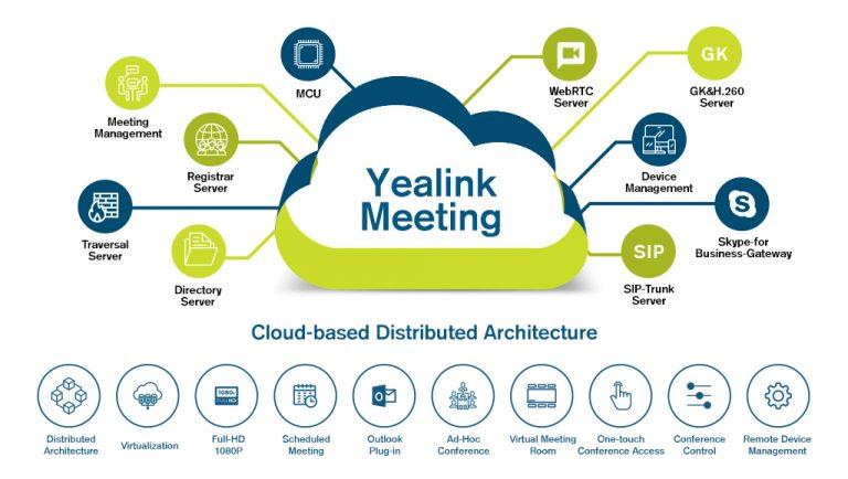 Yealink Meeting Video-Cloud