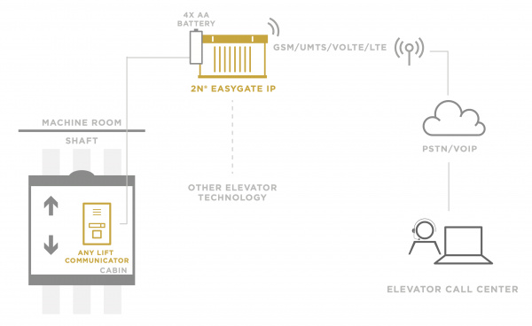 Easygate IP 4G Lift Alarm Schema